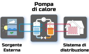 Funzionamento della pompa di calore: sorgente esterna e sistema di distribuzione